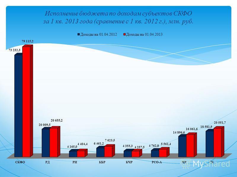 Исполнение бюджета по доходам субъектов СКФО за 1 кв. 2013 года (сравнение с 1 кв. 2012 г.), млн. руб.