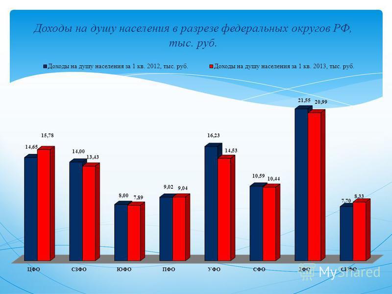 Доходы на душу населения в разрезе федеральных округов РФ, тыс. руб.