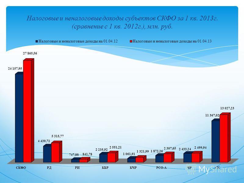 Налоговые и неналоговые доходы субъектов СКФО за 1 кв. 2013 г. (сравнение с 1 кв. 2012 г.), млн. руб.