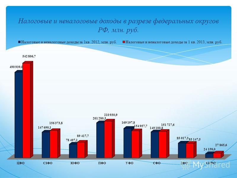 Налоговые и неналоговые доходы в разрезе федеральных округов РФ, млн. руб.