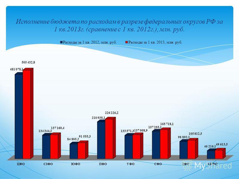 Исполнение бюджета по расходам в разрезе федеральных округов РФ за 1 кв.2013 г. (сравнение с 1 кв. 2012 г.), млн. руб.