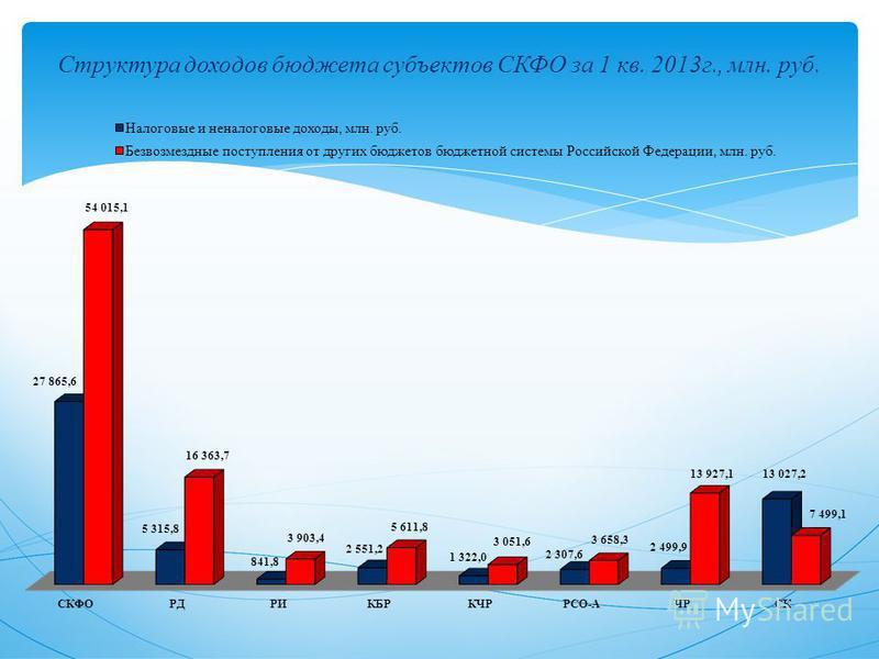Структура доходов бюджета субъектов СКФО за 1 кв. 2013 г., млн. руб.