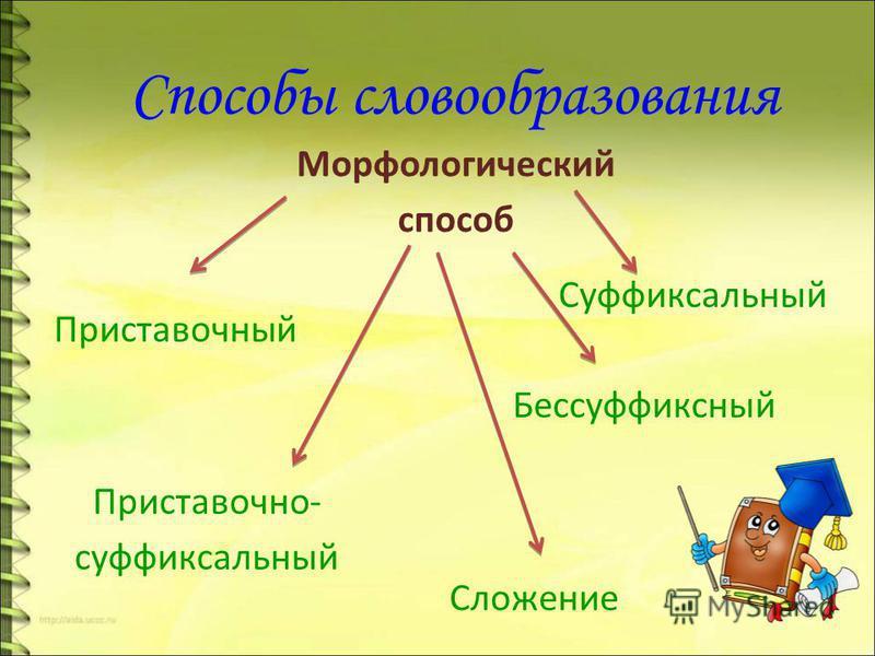 Способы словообразования Морфологический способ Приставочный Приставочно- суффиксальный Суффиксальный Бессуффиксный Сложение