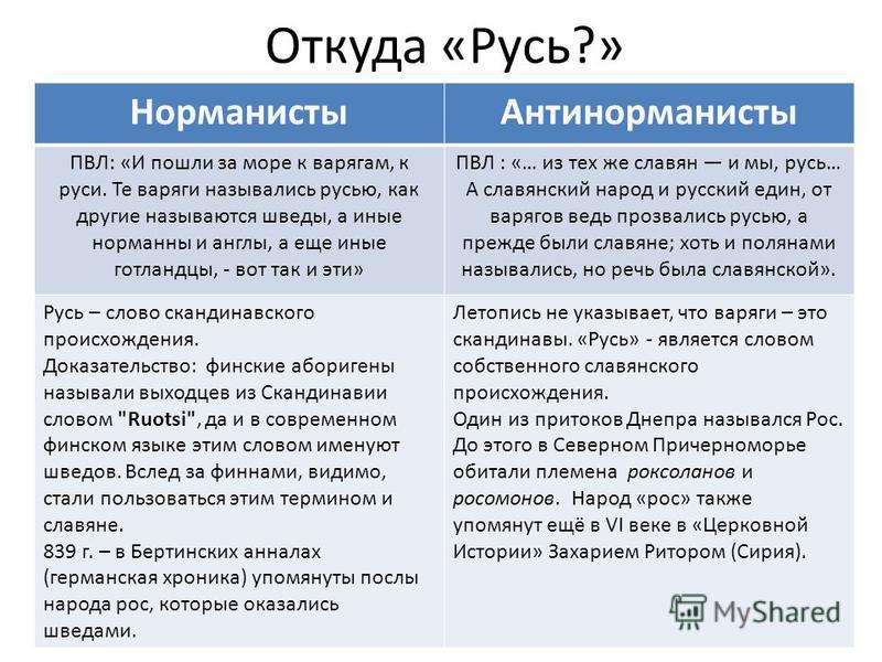 Откуда «Русь?» Норманисты Антинорманисты ПВЛ: «И пошли за море к варягам, к руси. Те варяги назывались русью, как другие называются шведы, а иные норманны и англы, а еще иные готландцы, - вот так и эти» ПВЛ : «… из тех же славян и мы, русь… А славянс