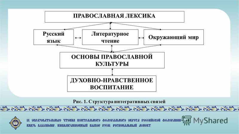 ПРАВОСЛАВНАЯ ЛЕКСИКА Русский язык Литературное чтение Окружающий мир ОСНОВЫ ПРАВОСЛАВНОЙ КУЛЬТУРЫ ДУХОВНО-НРАВСТВЕННОЕ ВОСПИТАНИЕ Рис. 1. Структура интегративных связей