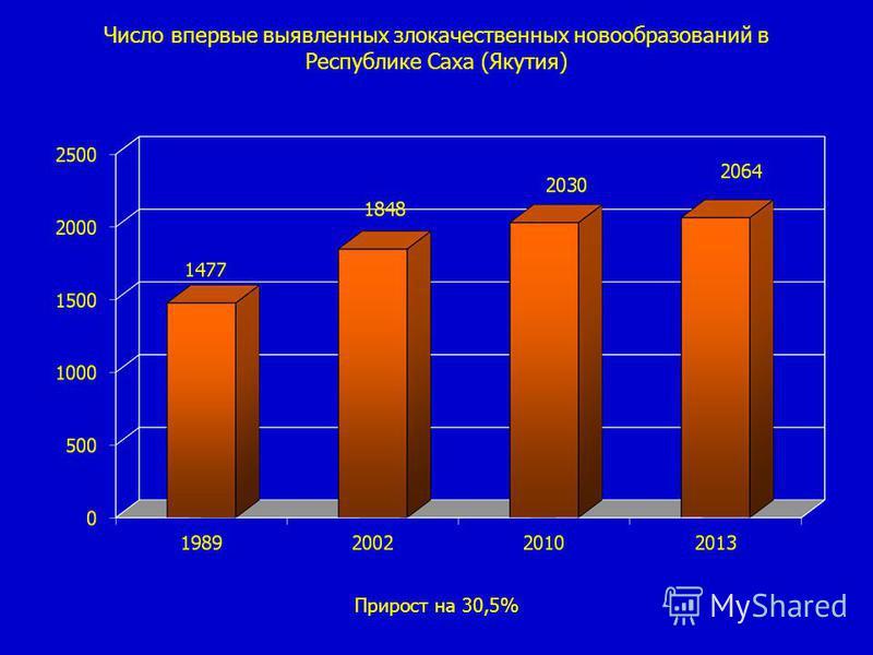 Показатели заболеваемости злокачественными новообразованиями в ЯАССР, РС(Я) Прирост заболеваемости составил с 1989-2013 гг. на 50,5 % Население ЯАССР в 1989 г. – 1 081 408 Население РС(Я) в 2010 г. – 955 580 2012 г.