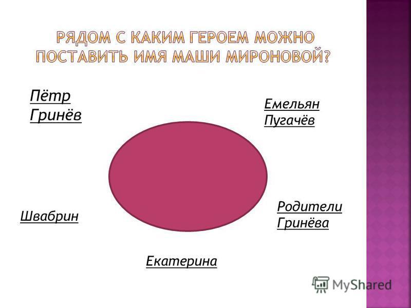 Пётр Гринёв Емельян Пугачёв Родители Гринёва Швабрин Екатерина