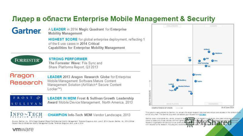 Лидер в области Enterprise Mobile Management & Security STRONG PERFORMER The Forrester Wave: File Sync and Share Platforms Report, Q3 2013 LEADER 2013 Aragon Research Globe for Enterprise Mobile Management Software Mature Content Management Solution