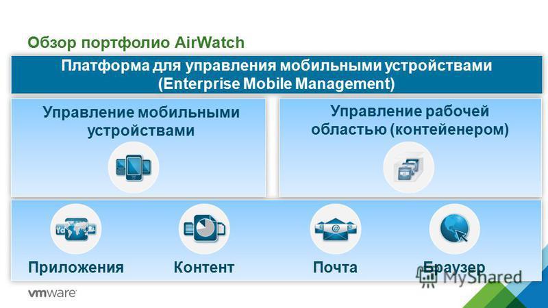 Обзор портфолио AirWatch Платформа для управления мобильными устройствами (Enterprise Mobile Management) Платформа для управления мобильными устройствами (Enterprise Mobile Management) Управление мобильными устройствами Управление рабочей областью (к