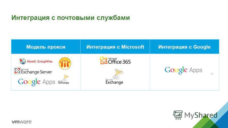 Модель прокси Интеграция с Microsoft Интеграция с Google Интеграция с почтовыми службами 28