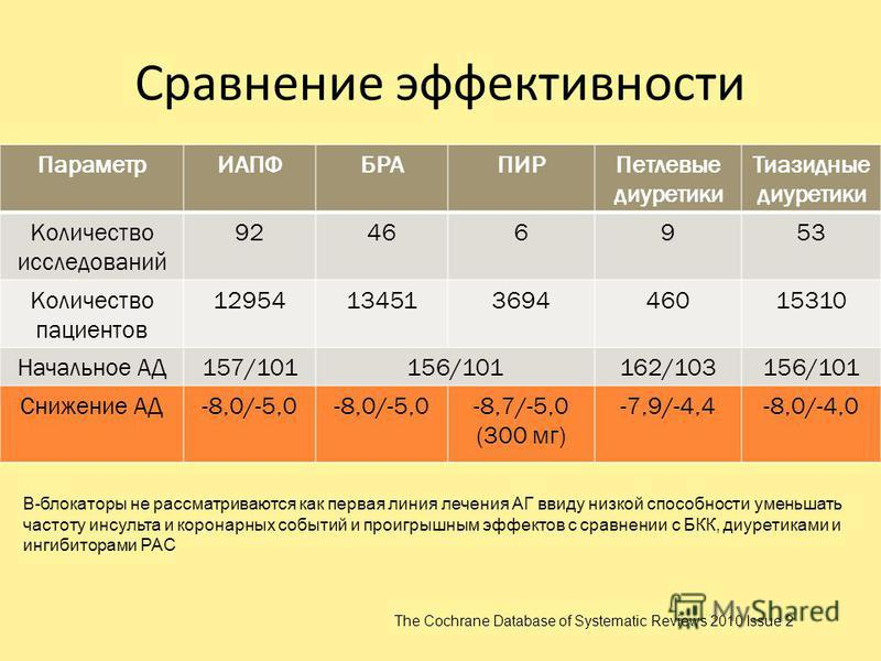 Сравнение эффективности Параметр ИАПФБРАПИРПетлевые диуретики Тиазидные диуретики Количество исследований 92466953 Количество пациентов 1295413451369446015310 Начальное АД157/101156/101162/103156/101 Снижение АД-8,0/-5,0 -8,7/-5,0 (300 мг) -7,9/-4,4-
