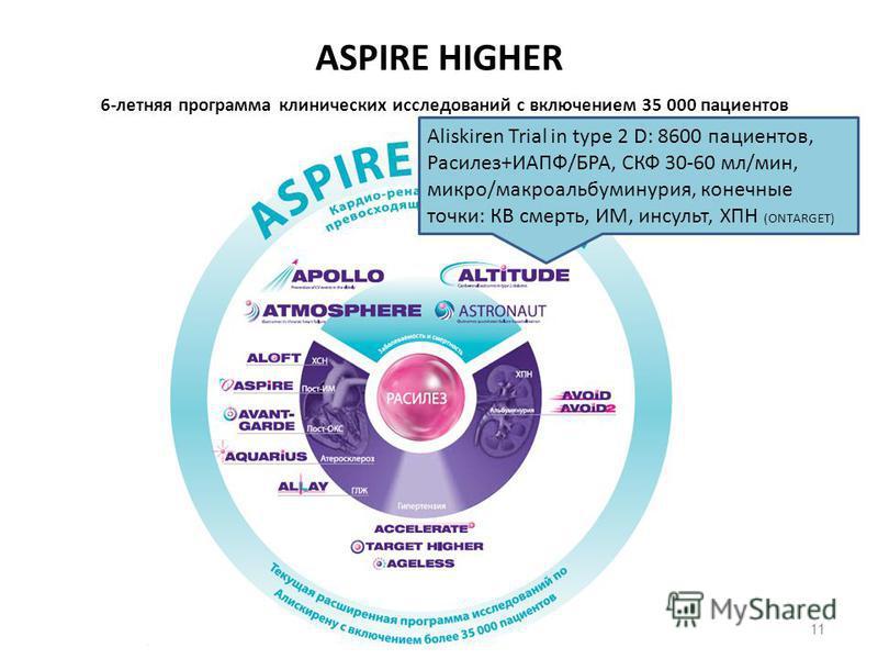 ASPIRE HIGHER 6-летняя программа клинических исследований с включением 35 000 пациентов 11 Aliskiren Trial in type 2 D: 8600 пациентов, Расилез+ИАПФ/БРА, СКФ 30-60 мл/мин, микро/макро альбуминурия, конечные точки: КВ смерть, ИМ, инсульт, ХПН (ONTARGE