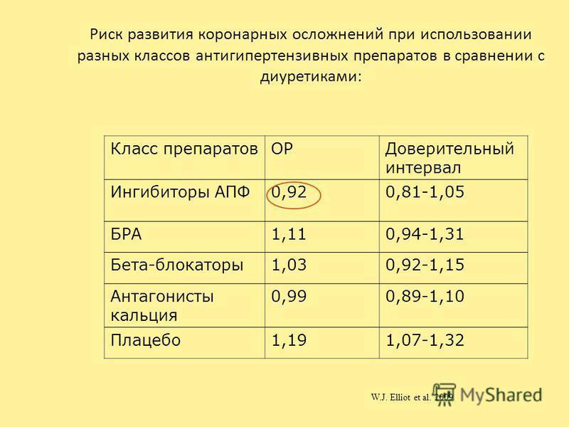 Риск развития коронарных осложнений при использовании разных классов антигипертензивных препаратов в сравнении с диуретиками: Класс препаратов ОРДоверительный интервал Ингибиторы АПФ0,920,81-1,05 БРА1,110,94-1,31 Бета-блокаторы 1,030,92-1,15 Антагони