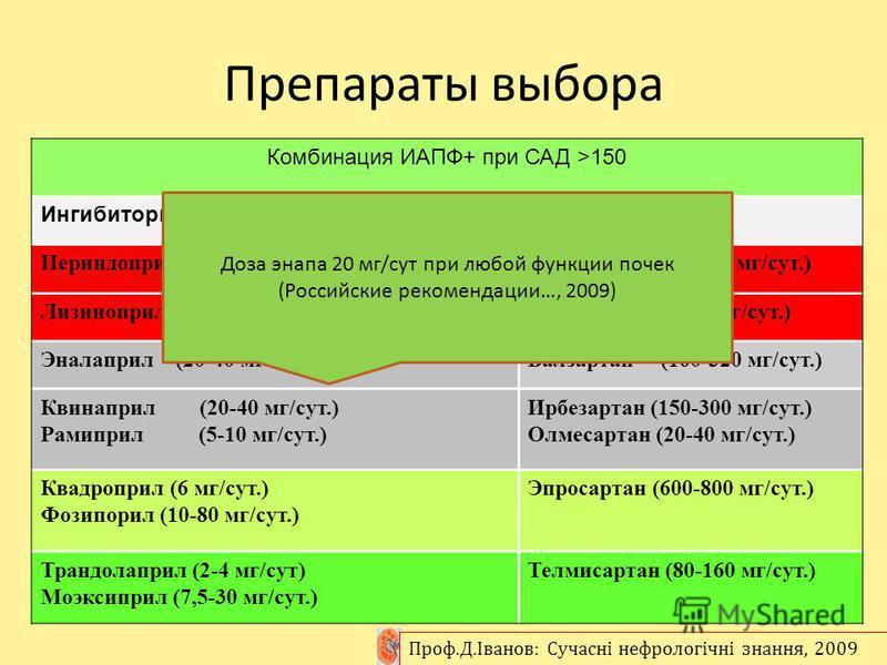 Препараты выбора Комбинация ИАПФ+ при САД >150 Ингибиторы АПФБРА II Периндоприл (5-10 мг/сут.)Лозартан (50-100 мг/сут.) Лизиноприл (10-40 мг/сут.)Кандесартан (8-32 мг/сут.) Эналаприл (20-40 мг/сут.)Валзартан (160-320 мг/сут.) Квинаприл (20-40 мг/сут.