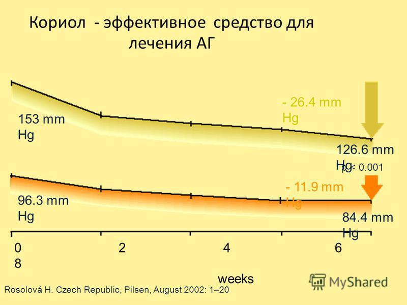 Кориол - эффективное средство для лечения АГ Rosolová H. Czech Republic, Pilsen, August 2002: 1–20 153 mm Hg 96.3 mm Hg 126.6 mm Hg 84.4 mm Hg - 26.4 mm Hg - 11.9 mm Hg p < 0.001 0 2 4 6 8 weeks
