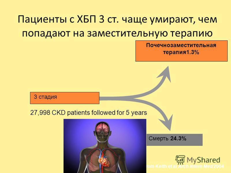 Пациенты с ХБП 3 ст. чаще умирают, чем попадают на заместительную терапию Adapted from Keith et al Arch Intern Med 2004 27,998 CKD patients followed for 5 years 3 стадия Почечнозаместительная терапия 1.3% Смерть 24.3%