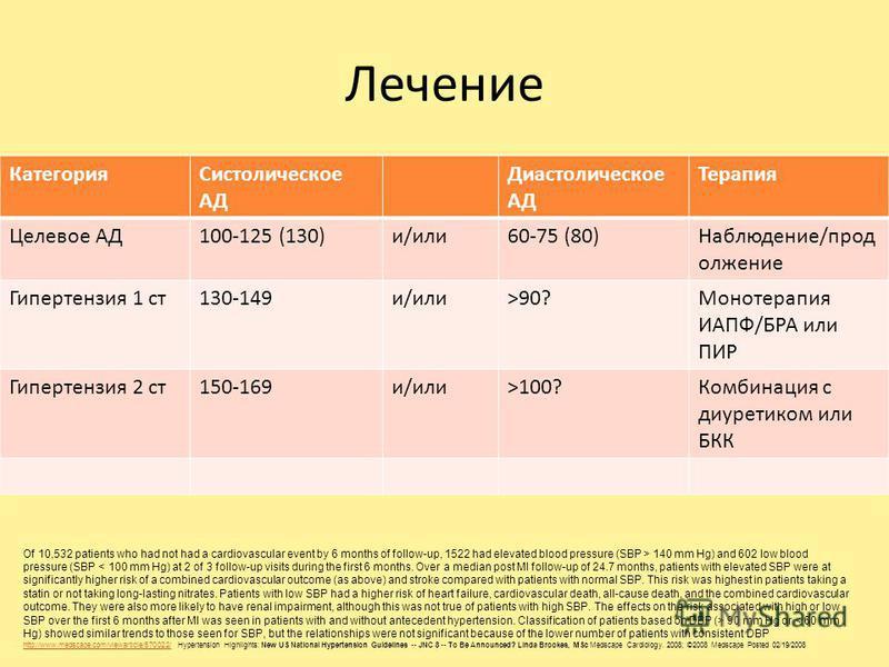 Лечение Категория Систолическое АД Диастолическое АД Терапия Целевое АД100-125 (130)и/или 60-75 (80)Наблюдение/продолжение Гипертензия 1 ст 130-149 и/или>90?Монотерапия ИАПФ/БРА или ПИР Гипертензия 2 ст 150-169 и/или>100?Комбинация с диуретиком или Б