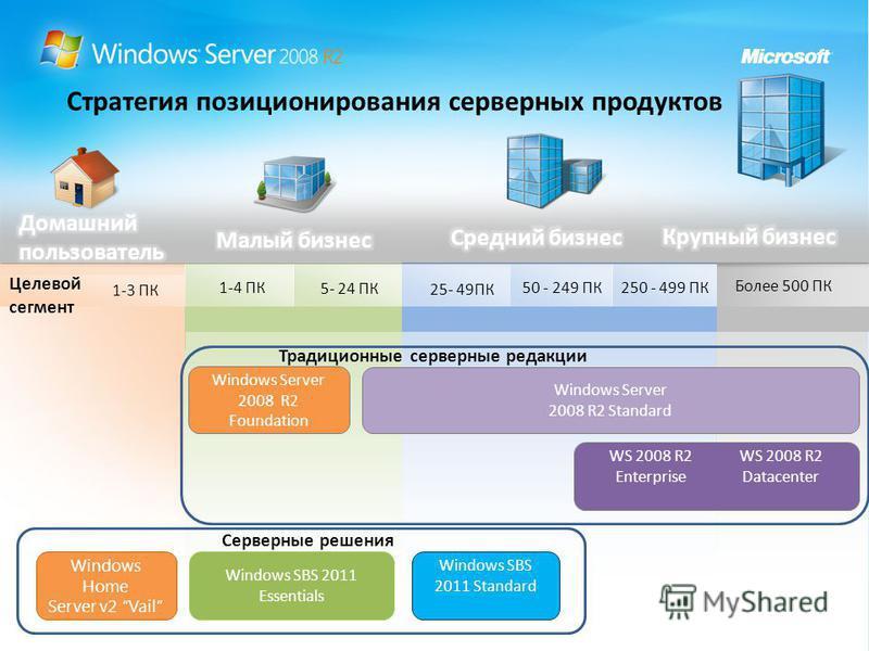 Windows SBS 2011 Essentials Более 500 ПК 50 - 249 ПК250 - 499 ПК 25- 49ПК 5- 24 ПК 1-4 ПК Стратегия позиционирования серверных продуктов Целевой сегмент Windows SBS 2011 Standard Windows Server 2008 R2 Foundation Windows Server 2008 R2 Standard WS 20