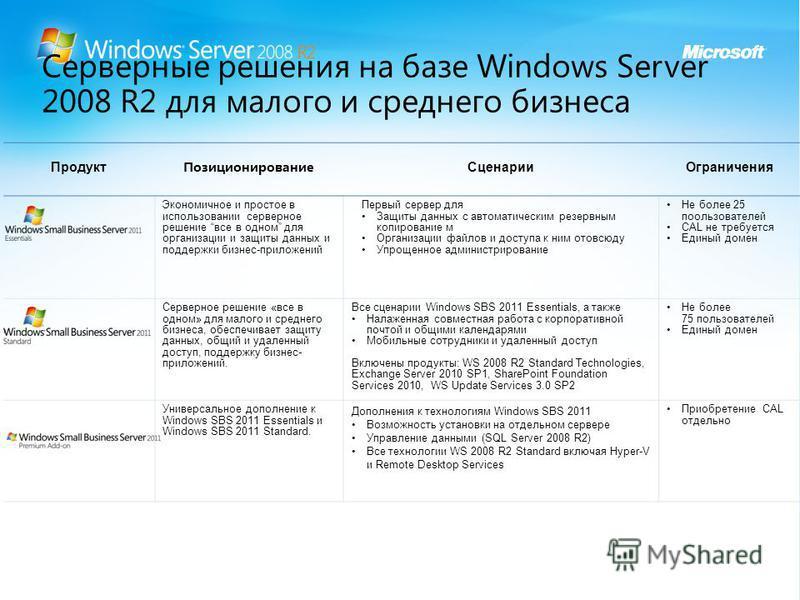 Серверные решения на базе Windows Server 2008 R2 для малого и среднего бизнеса Продукт Позиционирование Сценарии Ограничения Экономичное и простое в использовании серверное решение все в одном для организации и защиты данных и поддержки бизнес-прилож