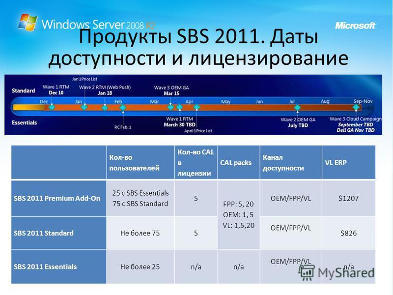 Продукты SBS 2011. Даты доступности и лицензирование Кол-во пользователей Кол-во CAL в лицензии CAL packs Канал доступности VL ERP SBS 2011 Premium Add-On 25 с SBS Essentials 75 с SBS Standard 5 FPP: 5, 20 OEM: 1, 5 VL: 1,5,20 OEM/FPP/VL$1207 SBS 201