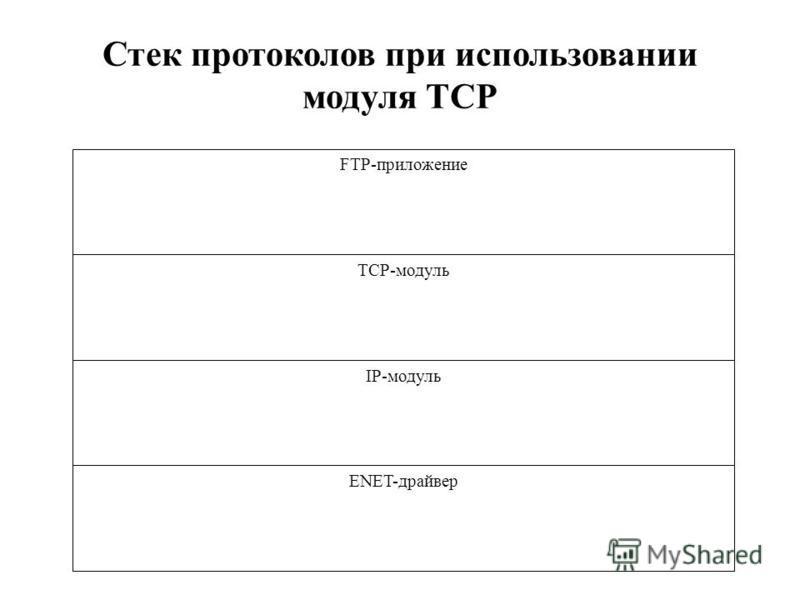 Стек протоколов при использовании модуля TCP FTP-приложение ТСР-модуль IP-модуль ENET-драйвер