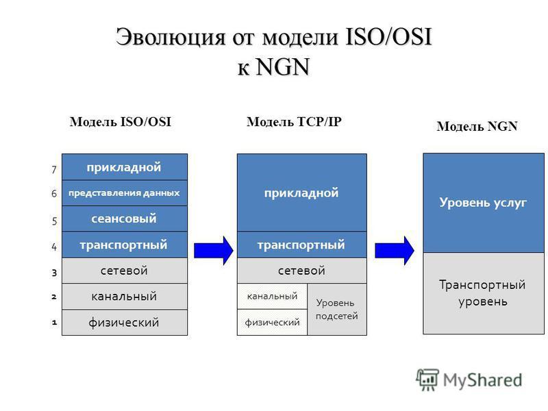 Эволюция от модели ISO/OSI к NGN Модель TCP/IP прикладной представления данных сеансовый транспортный физический канальный сетевой 76543217654321 Модель ISO/OSI прикладной транспортный сетевой физический канальный Уровень подсетей Уровень услуг Транс
