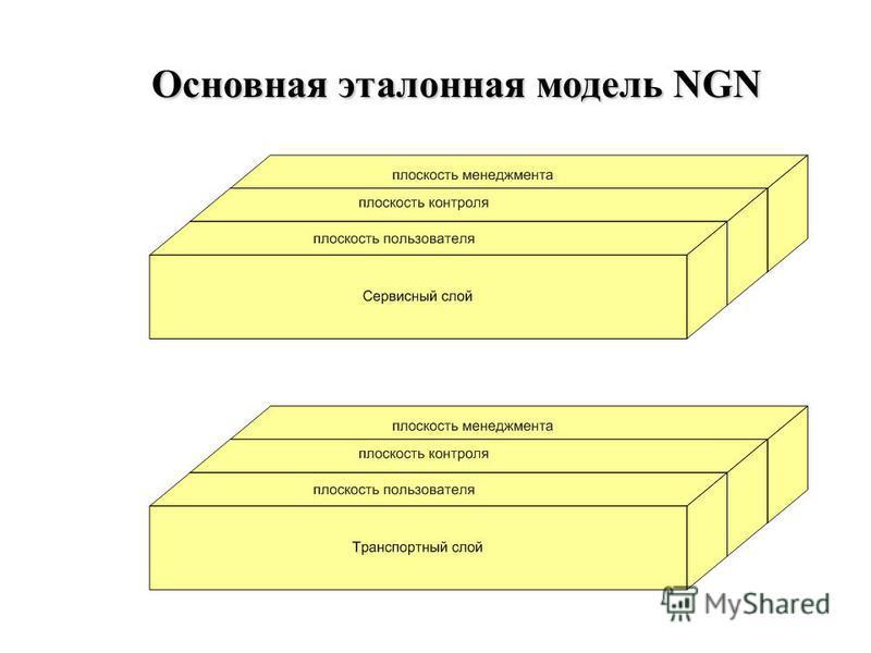Основная эталонная модель NGN