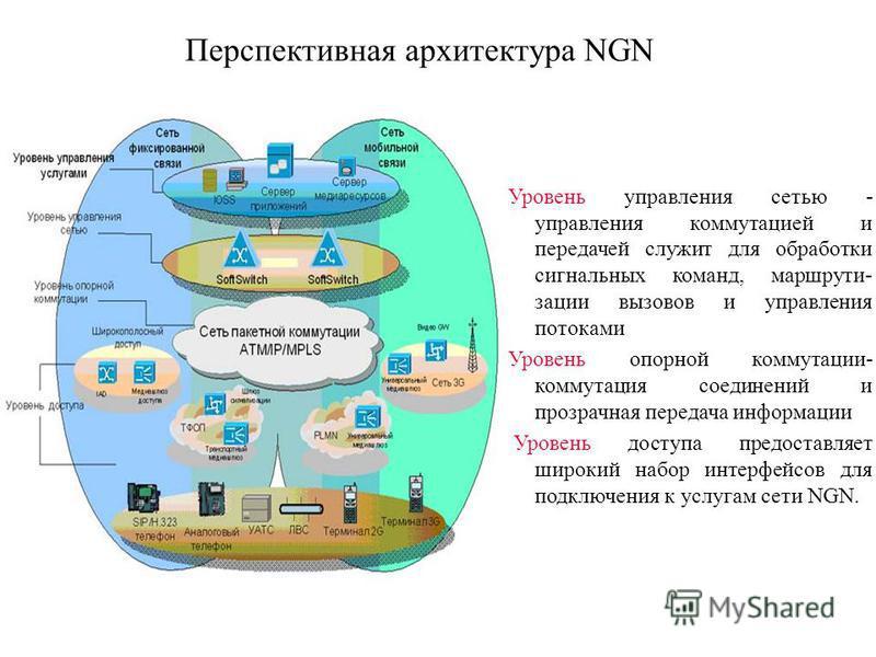 Перспективная архитектура NGN Уровень управления сетью - управления коммутацией и передачей служит для обработки сигнальных команд, маршрути- зации вызовов и управления потоками Уровень опорной коммутации- коммутация соединений и прозрачная передача