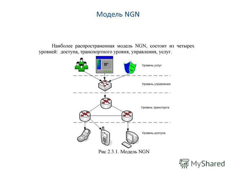 Модель NGN