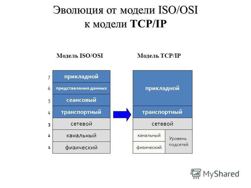 Эволюция от модели ISO/OSI к модели Эволюция от модели ISO/OSI к модели TCP/IP Модель TCP/IP прикладной представления данных сеансовый транспортный физический канальный сетевой 76543217654321 Модель ISO/OSI прикладной транспортный сетевой физический