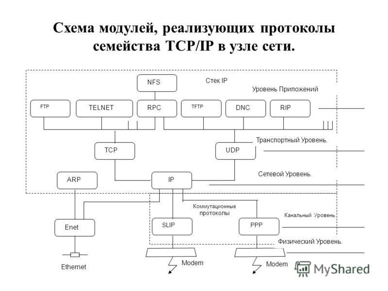 Схема модулей, реализующих протоколы семейства TCP/IP в узле сети. FTP NFS UDP RIPDNC TFTP PPР IP TELNET TCP RPC Cтек IP SLIP Enet ARP Ethernet Modem Коммутационные протоколы Уровень Приложений Транспортный Уровень. Сетевой Уровень. Канальный Уровень