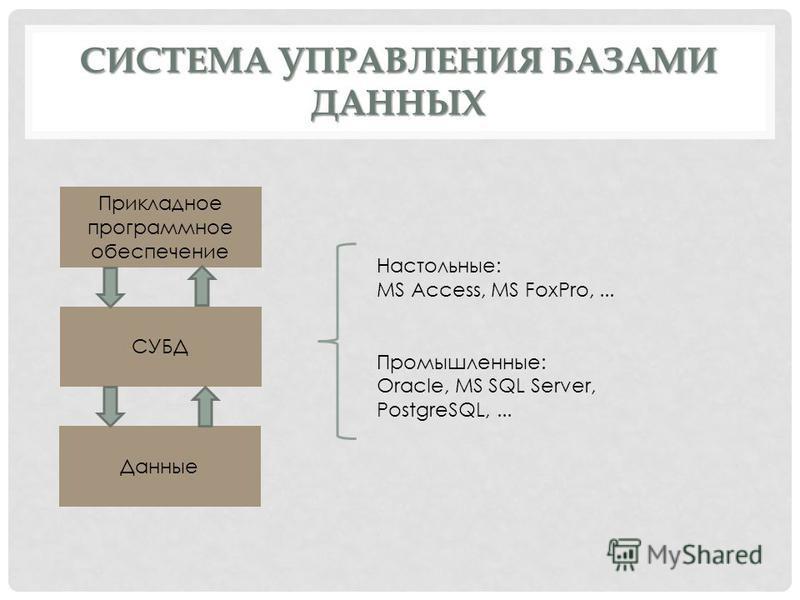 СИСТЕМА УПРАВЛЕНИЯ БАЗАМИ ДАННЫХ Прикладное программное обеспечение СУБД Данные Настольные: MS Access, MS FoxPro,... Промышленные: Oracle, MS SQL Server, PostgreSQL,...