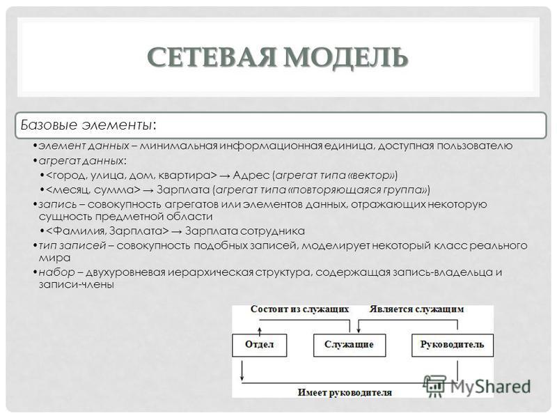 СЕТЕВАЯ МОДЕЛЬ Базовые элементы: элемент данных – минимальная информационная единица, доступная пользователю агрегат данных: Адрес (агрегат типа «вектор») Зарплата (агрегат типа «повторяющаяся группа») запись – совокупность агрегатов или элементов да