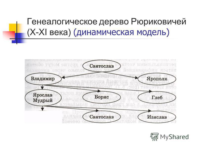 Генеалогическое дерево Рюриковичей (X-XI века) (динамическая модель)