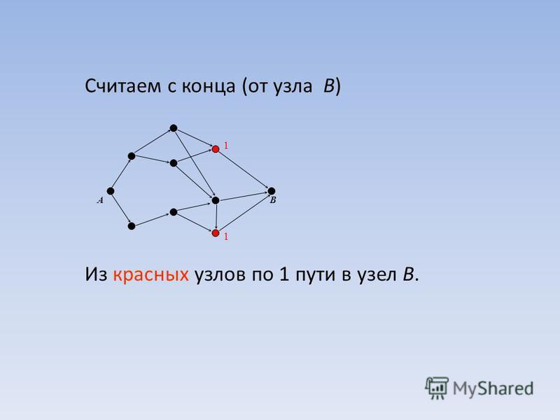 Считаем с конца (от узла B) Из красных узлов по 1 пути в узел B. AB 1 1