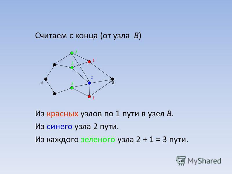 Считаем с конца (от узла B) Из красных узлов по 1 пути в узел B. Из синего узла 2 пути. Из каждого зеленого узла 2 + 1 = 3 пути. AB 1 1 2 3 3 3