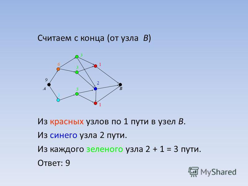 Считаем с конца (от узла B) Из красных узлов по 1 пути в узел B. Из синего узла 2 пути. Из каждого зеленого узла 2 + 1 = 3 пути. Ответ: 9 AB 1 1 2 3 3 3 3 6 9