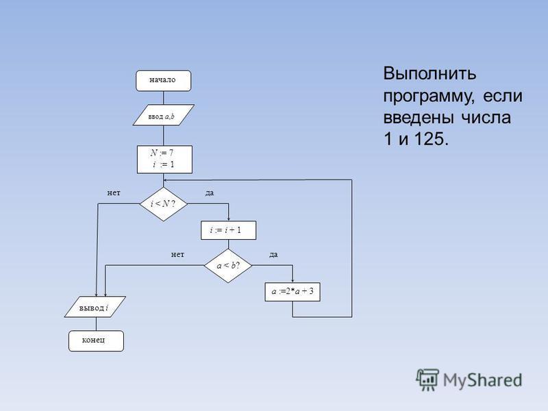 начало ввод a,b i < N ? да нет i := i + 1 вывод i конец a :=2*a + 3 N := 7 i := 1 a < b? да нет Выполнить программу, если введены числа 1 и 125.