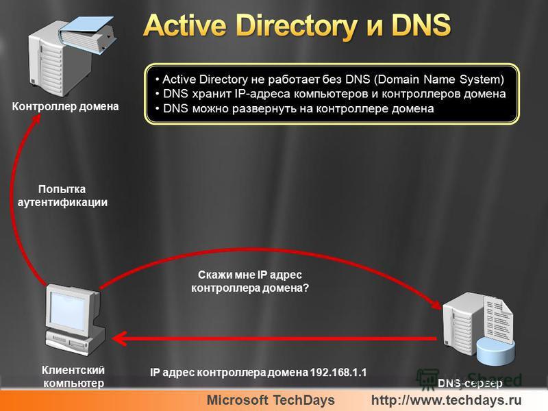 Microsoft TechDayshttp://www.techdays.ru Контроллер домена DNS-сервер Клиентский компьютер Скажи мне IP адрес контроллера домена? IP адрес контроллера домена 192.168.1.1 Active Directory не работает без DNS (Domain Name System) DNS хранит IP-адреса к