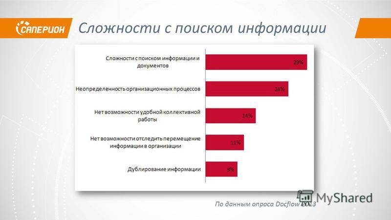 По данным опроса Docflow 2013 Сложности с поиском информации