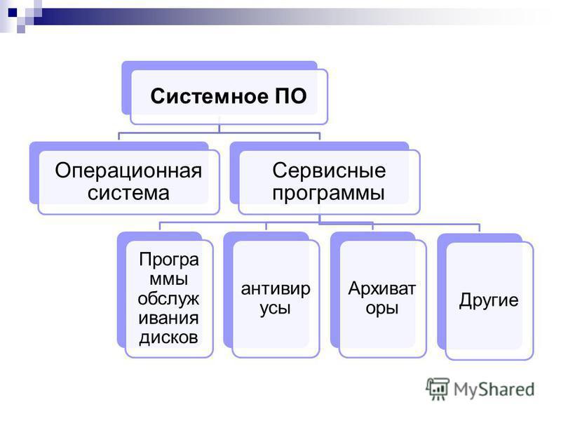 Системное ПО Операционная система Сервисные программы Програ ммы обслуживания дисков антивирусы Архиват оры Другие