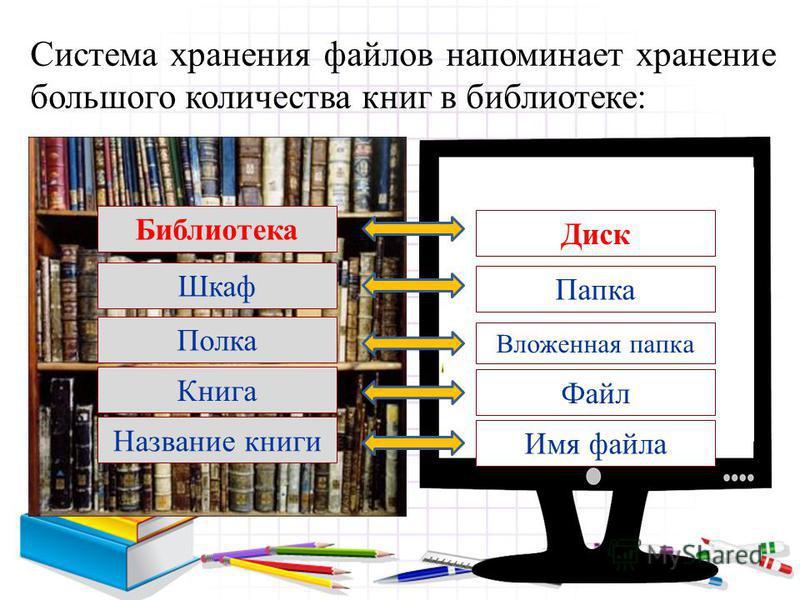 Система хранения файлов напоминает хранение большого количества книг в библиотеке: Шкаф Библиотека Полка Книга Название книги Диск Папка Вложенная папка Файл Имя файла