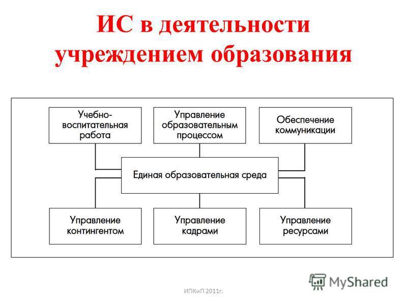 ИС в деятельности учреждением образования ИПКиП 2011 г.
