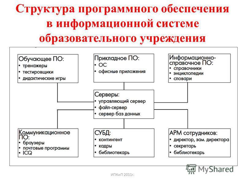 Структура программного обеспечения в информационной системе образовательного учреждения ИПКиП 2011 г.