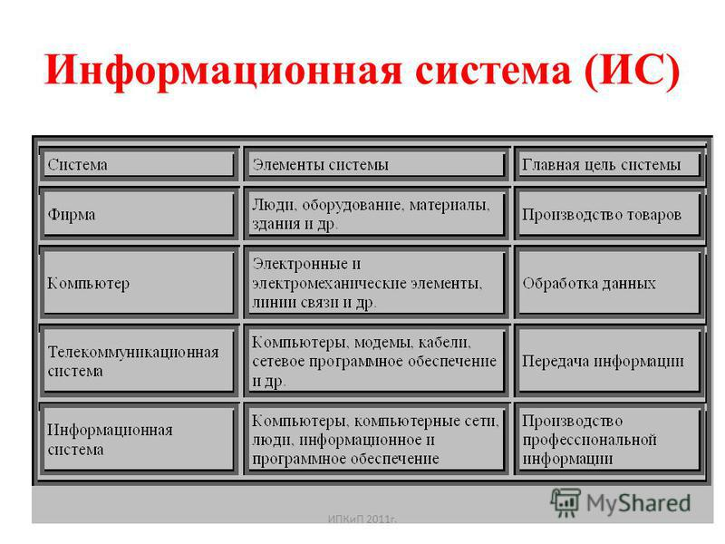 Информационная система (ИС) ИПКиП 2011 г.