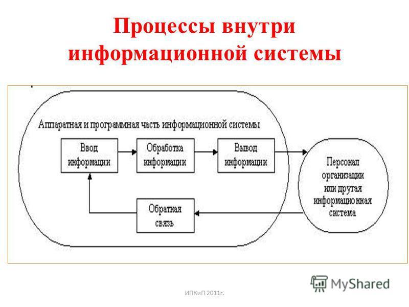 Процессы внутри информационной системы ИПКиП 2011 г.