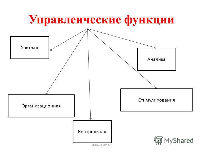 Управленческие функции Организационная Учетная Анализа Контрольная Стимулирования ИПКиП 2011 г.