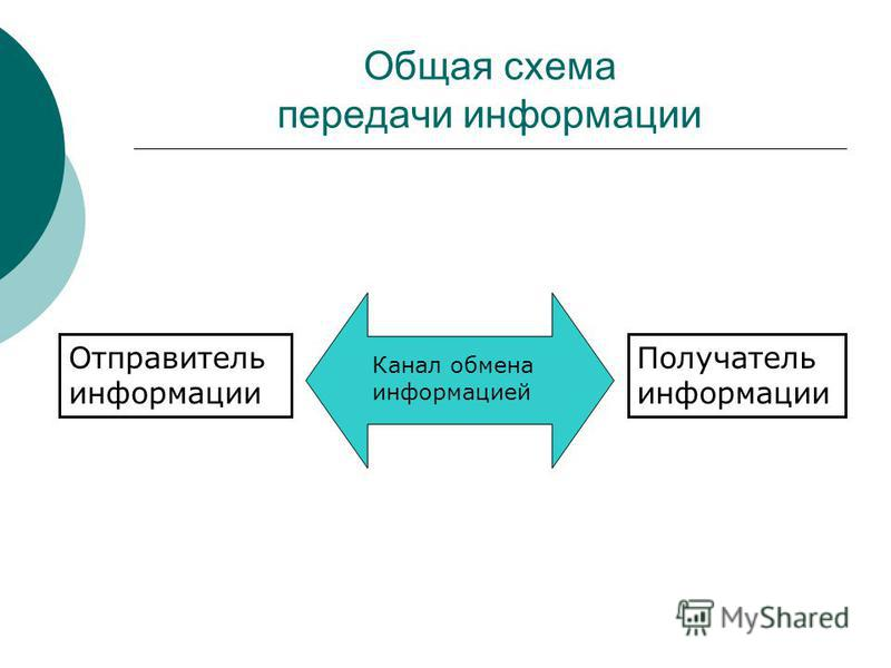 Общая схема передачи информации Отправитель информации Получатель информации Канал обмена информацией