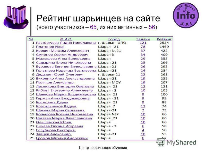 Рейтинг шарьинцев на сайте (всего участников – 65, из них активных – 56) Центр профильного обучения