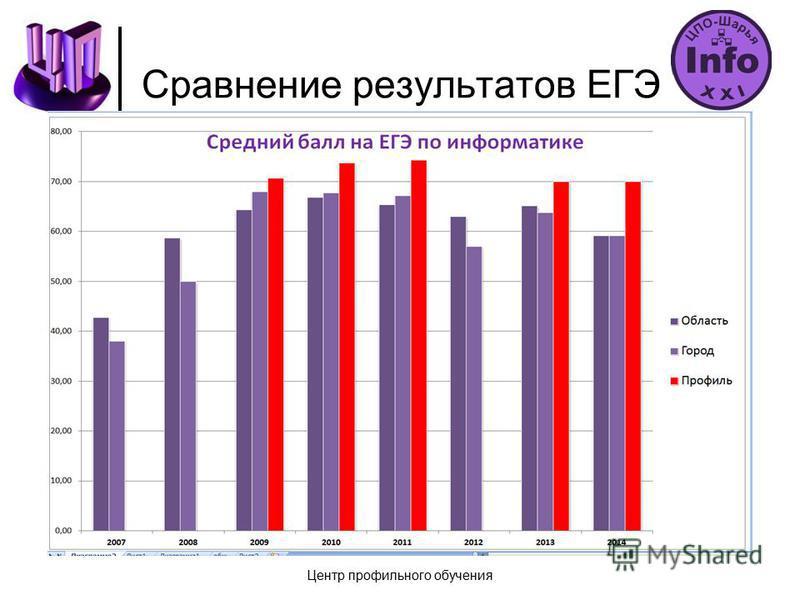 Сравнение результатов ЕГЭ Центр профильного обучения